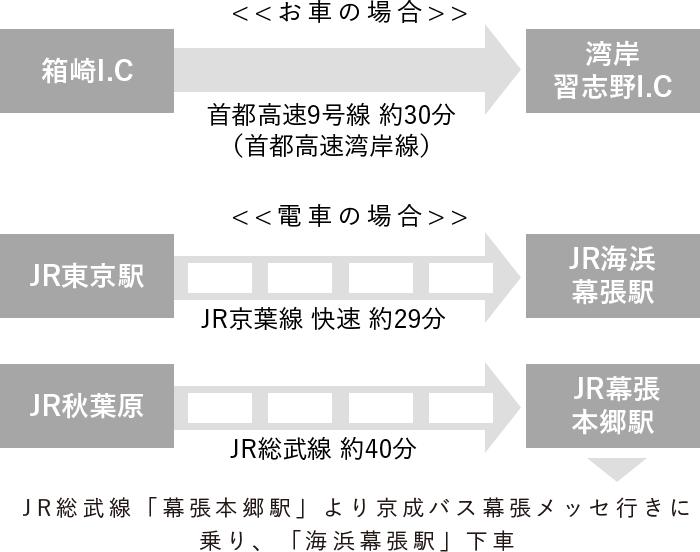 東京 駅 から 幕張 メッセ 電車